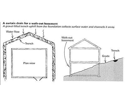 Nc Lake Property Walkout Basement Homes For Lakefront Lots